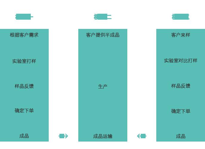 OEM合作流程