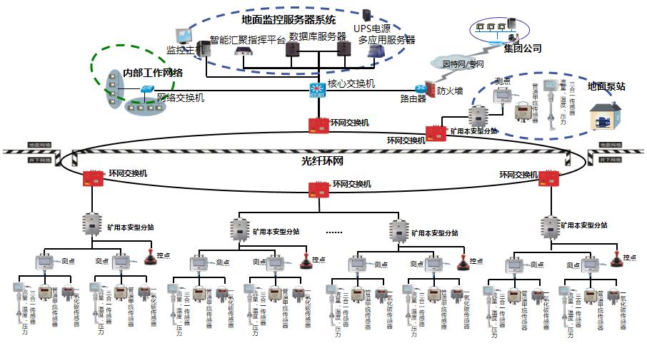 KJ751煤礦瓦斯抽(采)管網監控系統