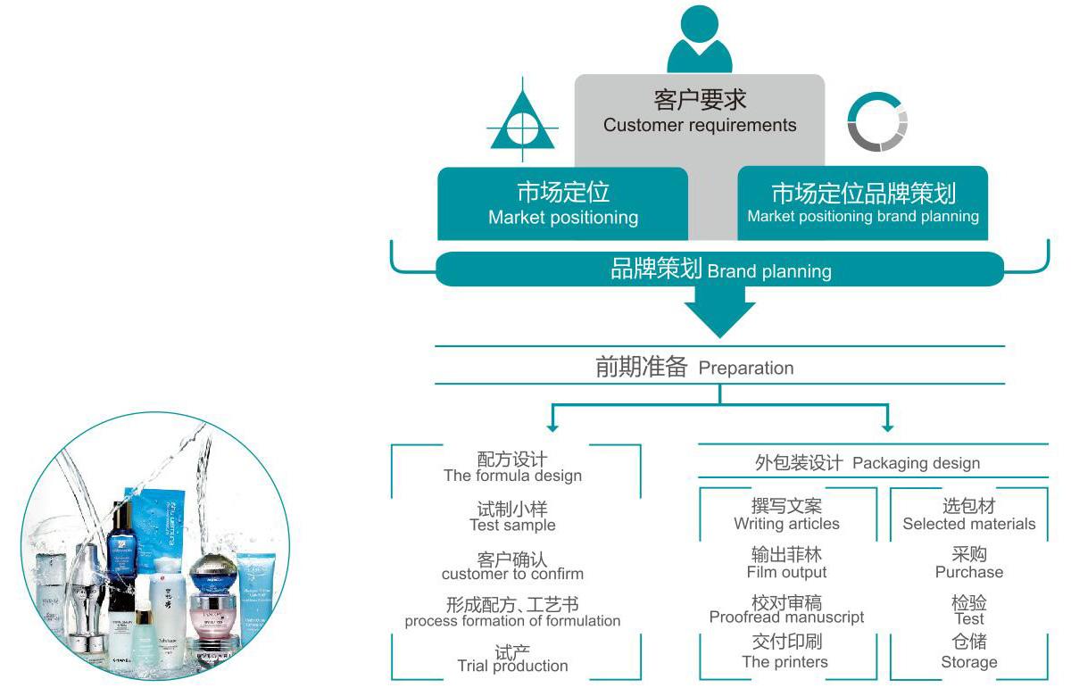 廣州銘鉆化妝品有限公司ODM