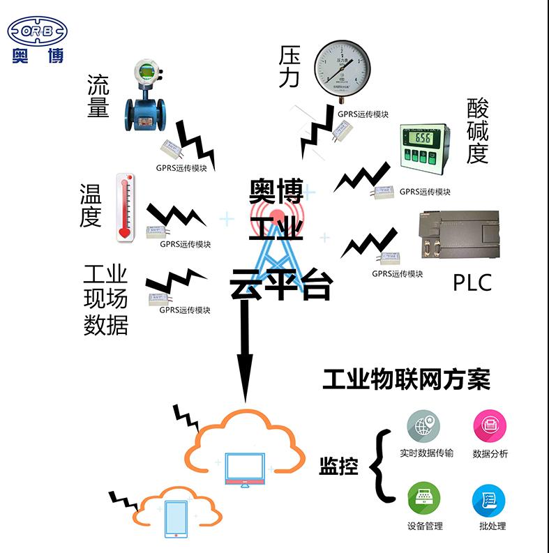 工业云平台