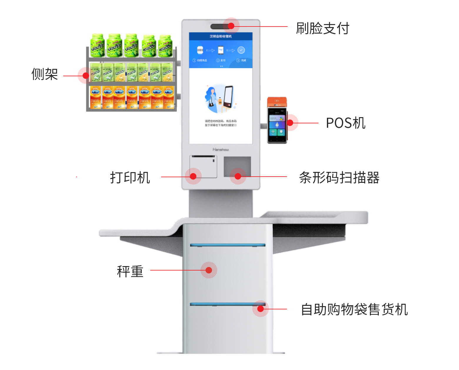 Self-service Checkout Solution