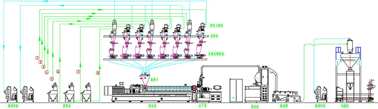 成套輸送及配料系統