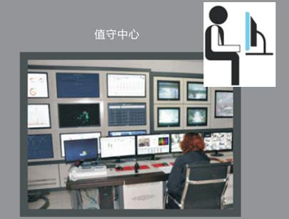 中央监控管理软件