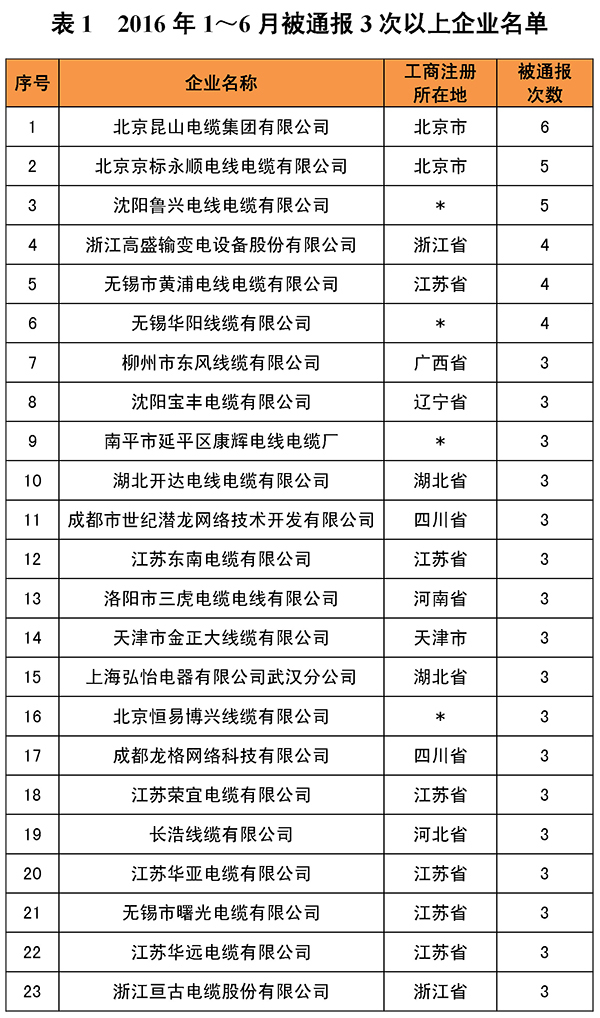 2016年中國電線電纜市場質量半年度盤點