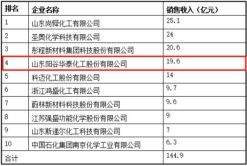陽谷華泰入圍2021年度中國橡膠工業協會百強名單