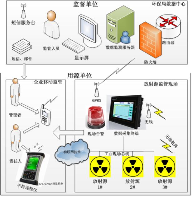 固定放射源監管方案