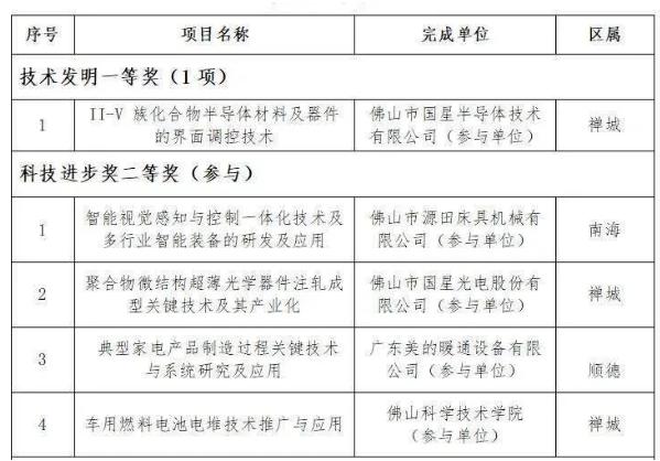 新鲜出炉!2019年度广东省科学技术奖,科凯达上榜!