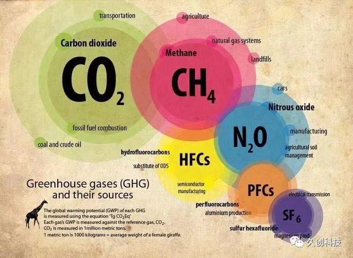 """突然很火的""""碳中和""""到底是什么?(上)"""