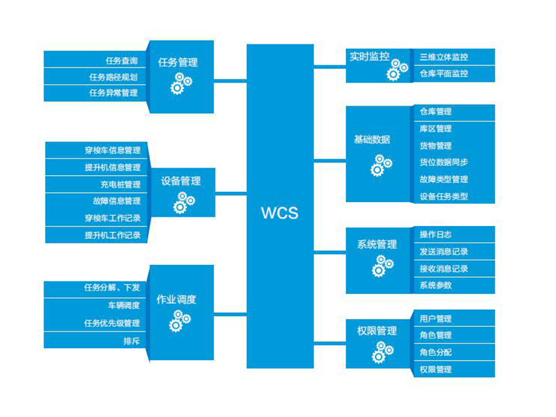 WCS系統