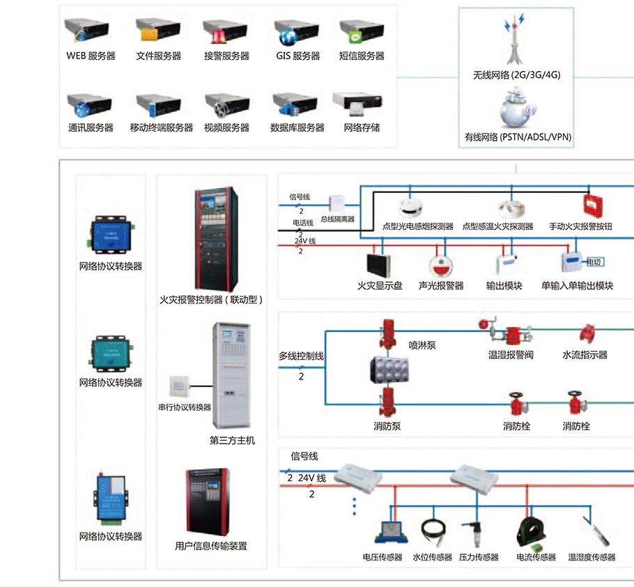 消防物聯網遠程監控系統
