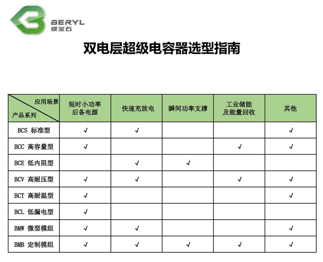 选型指南-双电层超级电容器