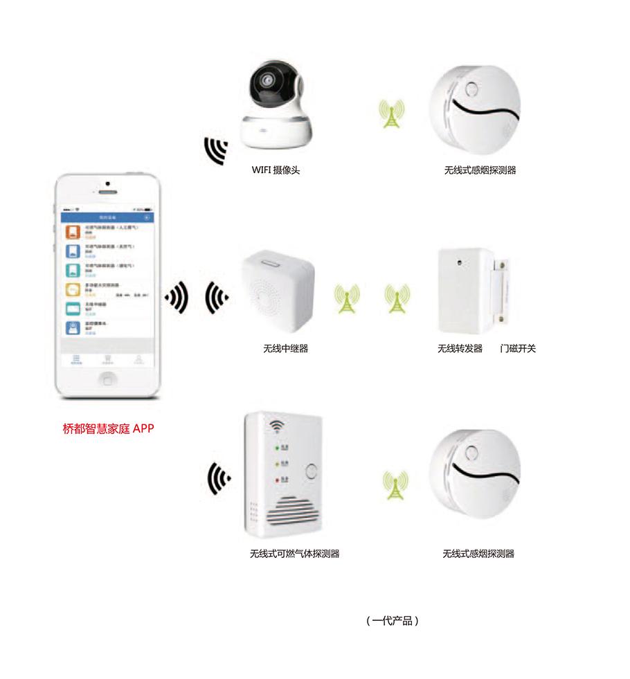 家用無線安全監控系統