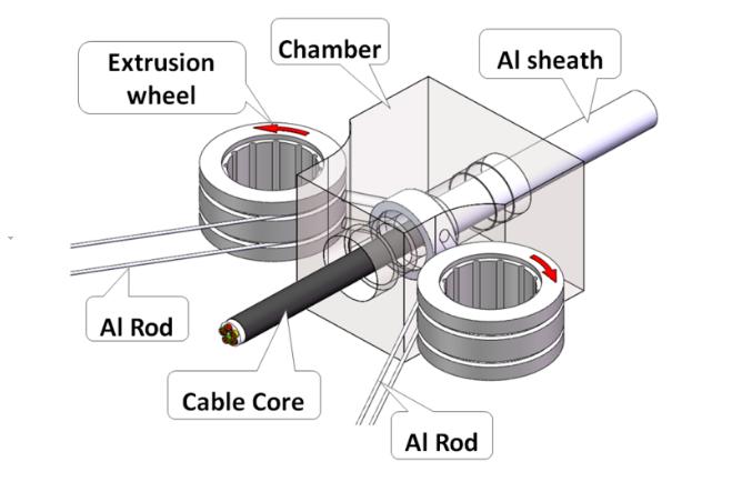高壓電纜鋁護套新工藝 ——大連康豐為古河開發SSLB500