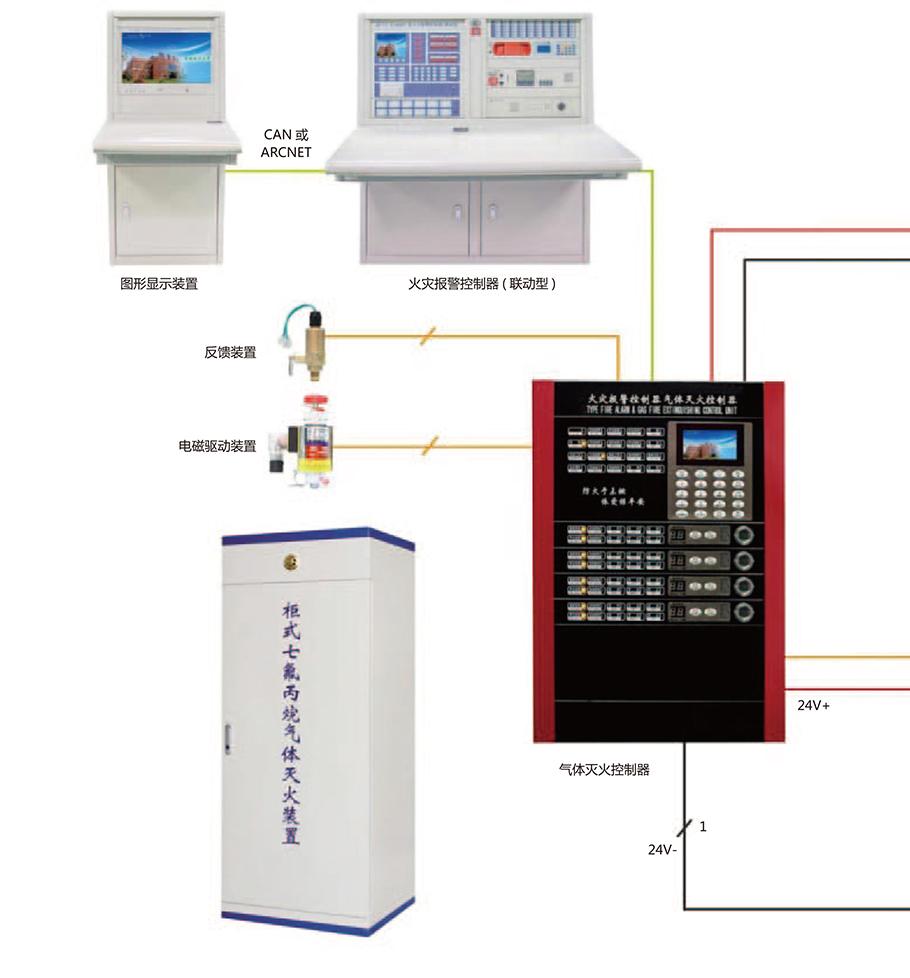氣體滅火控制系統圖