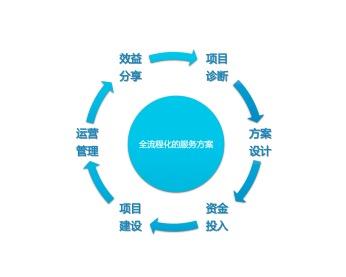 智能控制電表系統|智慧能源|公寓電控