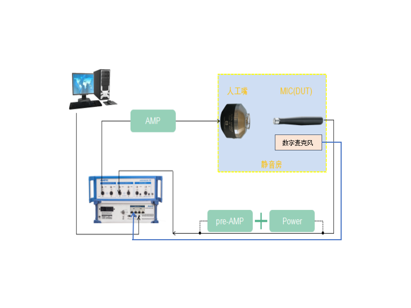 Microphone automatic test system