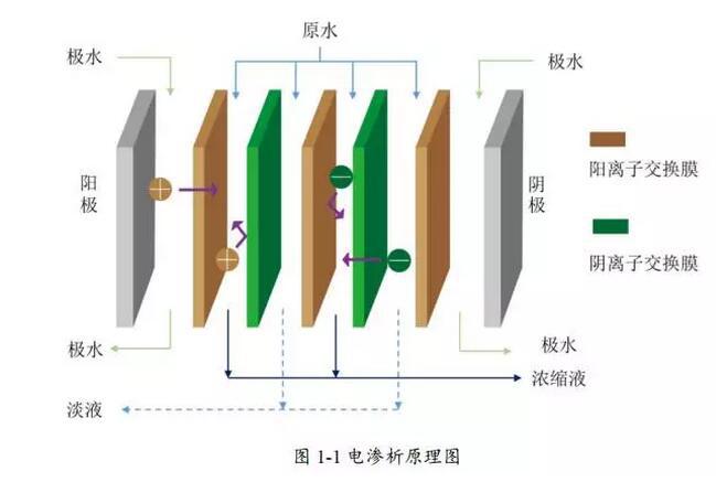 廢水處理之電滲析法處理廢水詳解