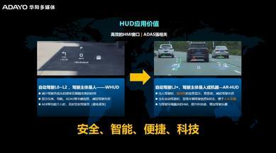 主題演講 | 智能座艙第三塊屏-HUD量產化道路