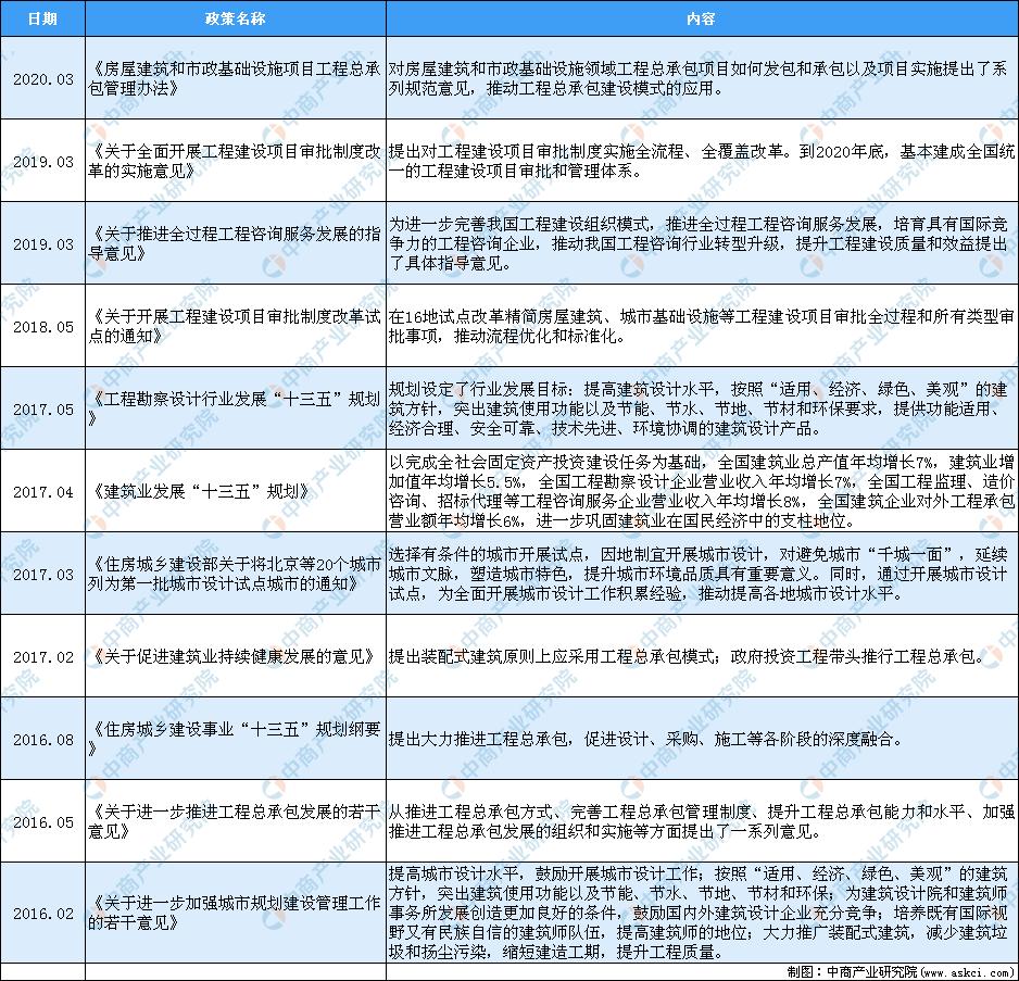2020年中國建筑行業最新政策匯總一覽