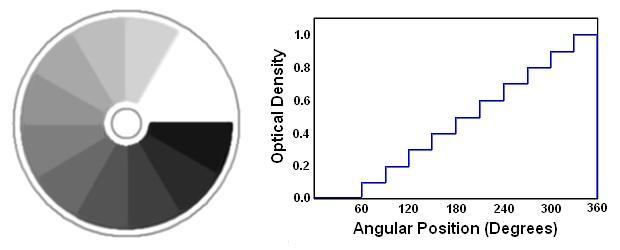 圓形階梯中性密度濾光片