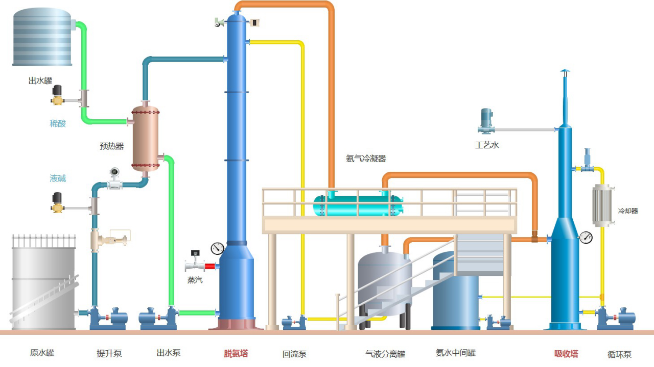 High-concentration ammonia nitrogen wastewater treatment and recycling technology