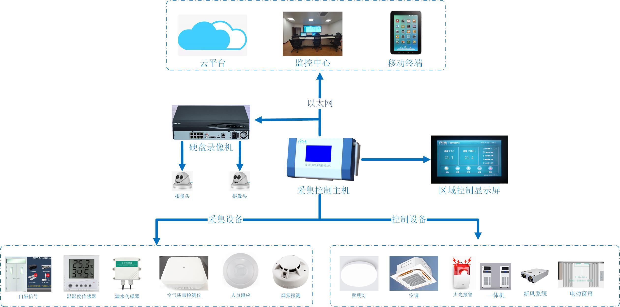 环境控制系统