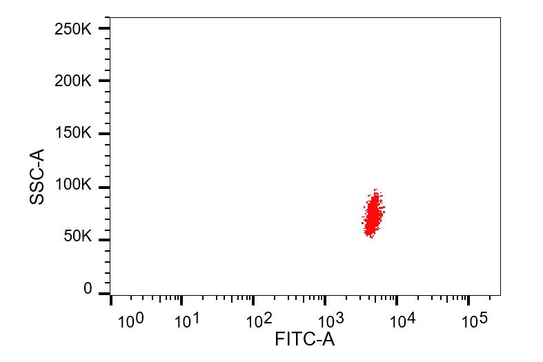 流式絕對計數微球