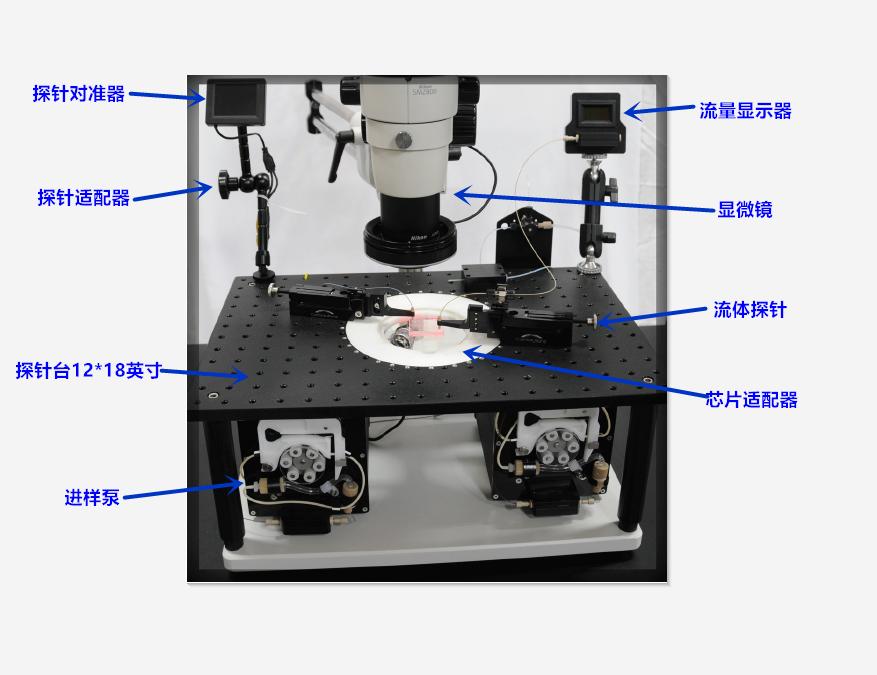微流控实验平台