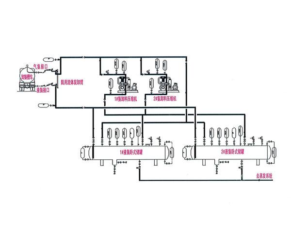 氨區系統流程