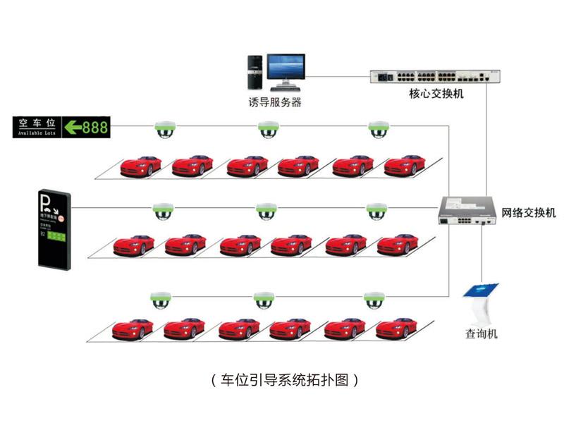 停车场引导系统