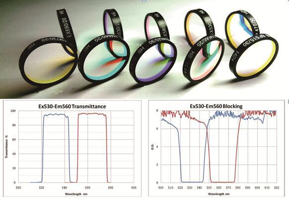新冠病毒檢測用濾光片