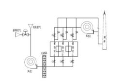 VOCs废气蓄热式热氧化处理办法