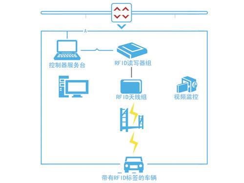 基于RFID技術的車輛門禁管理系統