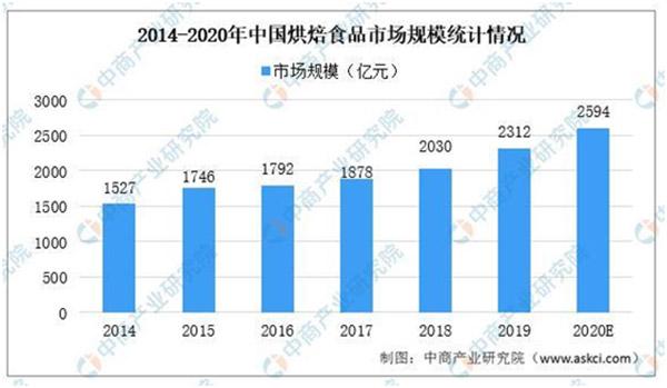 2020年中國烘焙食品市場規模