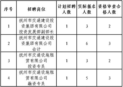 撫州市交通建設投資集團有限公司 關于2010年10月招聘擬安排面試的公告