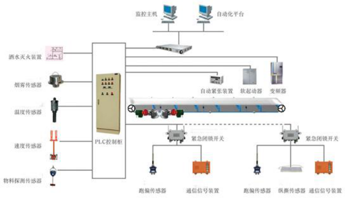 矿山皮带监控系统解决方案