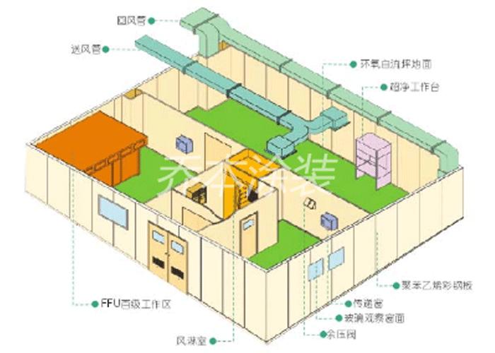 空氣凈化工程