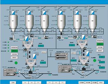 粉料自動化輸送控制系統
