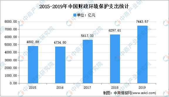 2021年中國環境保護行業存在問題及發展前景預測分析