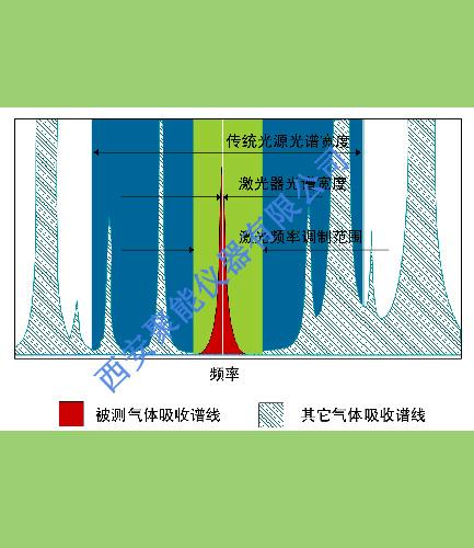 JNYQ-O-15型激光分析儀