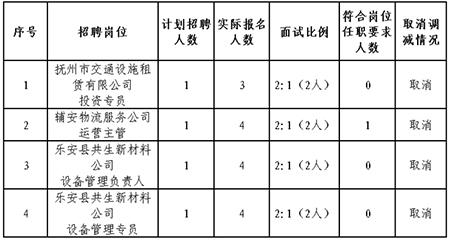 撫州市交通建設投資集團有限公司 關于2020年10月招聘取消部分崗位的公告