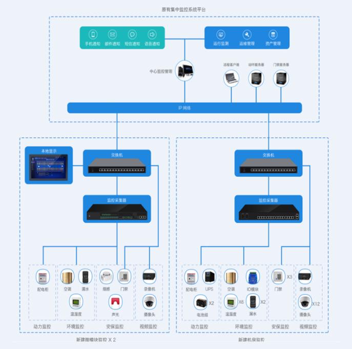 动环监控系统