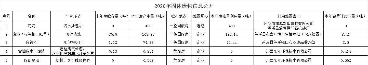 """""""2020年固体废物信息公开"""""""
