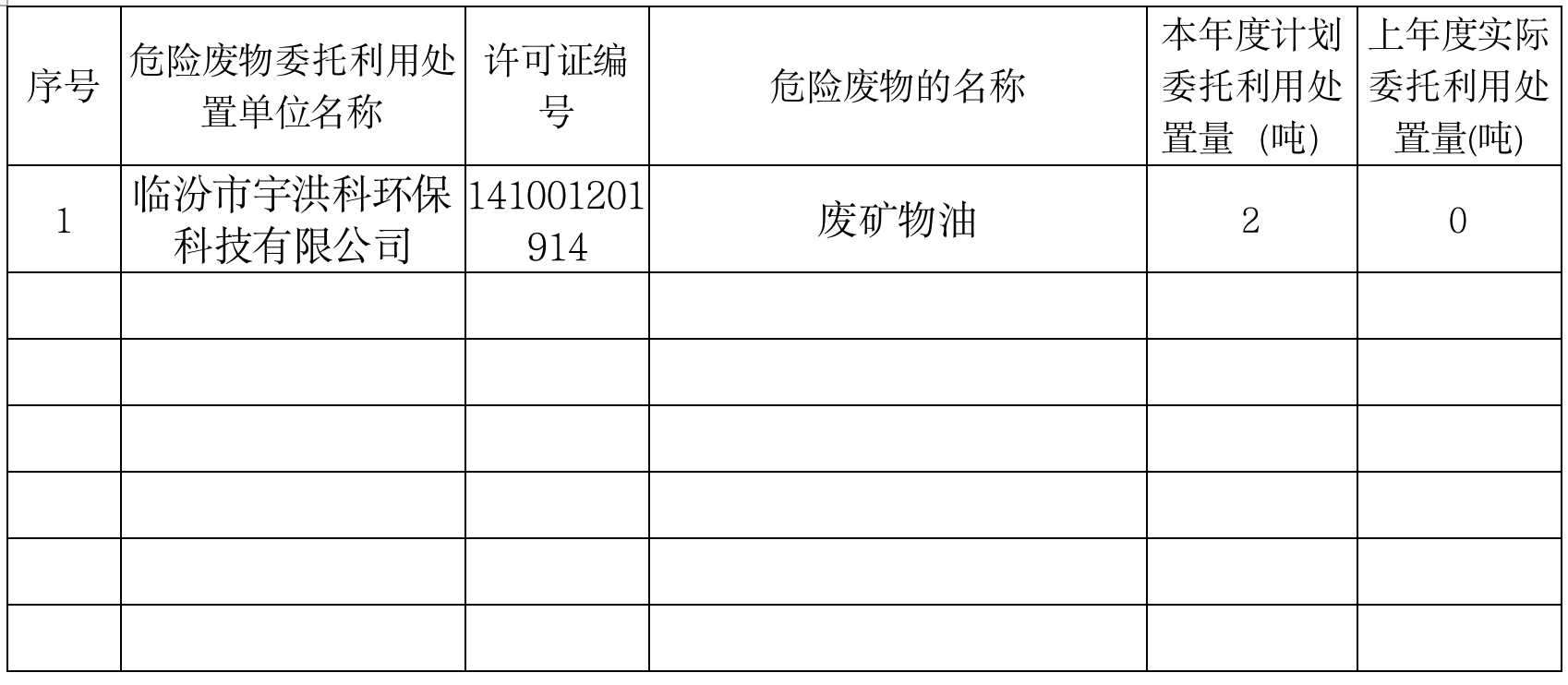 臨汾富達新型材料有公司危廢/固廢產生單位信息公開(2021年度)