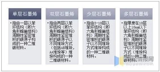 中国石墨烯行业专利申请情况,需推动规模化绿色化制备技术突破