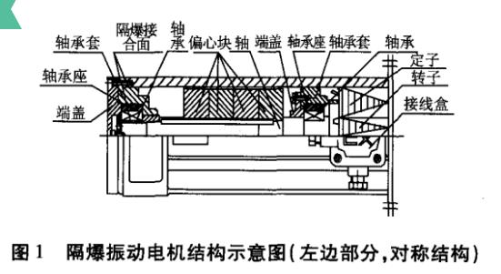 油田鉆井振動篩用隔爆型振動源三相異步電動機