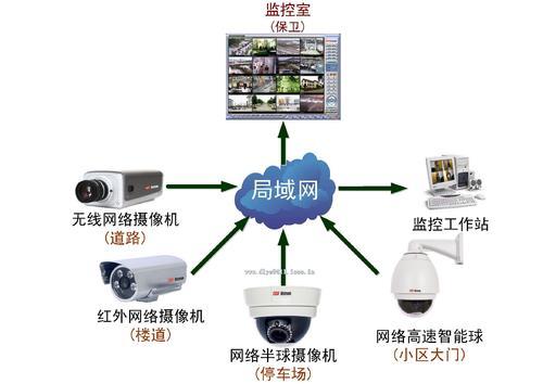 简要概述安防监控系统的组成