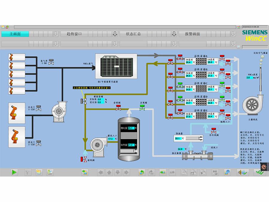 VOC廢氣處理系統主畫面
