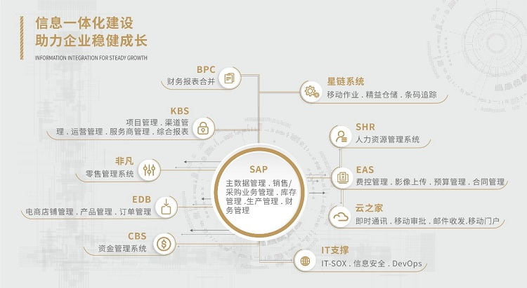 Jinyi culture focuses on digital transformation and supports the core competitiveness of enterprises in the supply chain