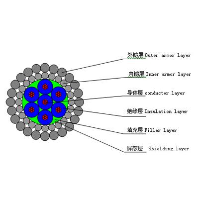 七芯12.04毫米聚丙烯絕緣分相屏蔽總屏蔽承荷探測電纜